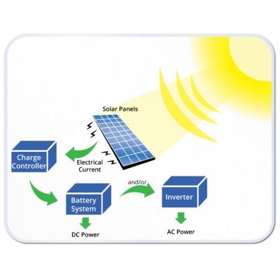 Какво знаете за соларните панели?
